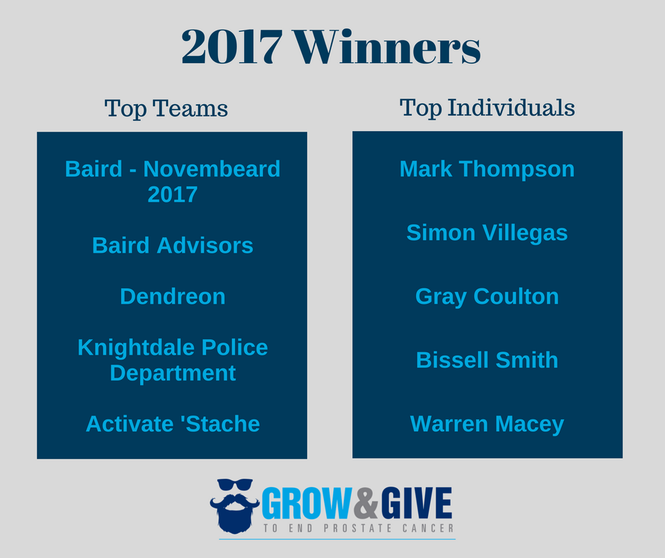 2017 Grow and Give Winners