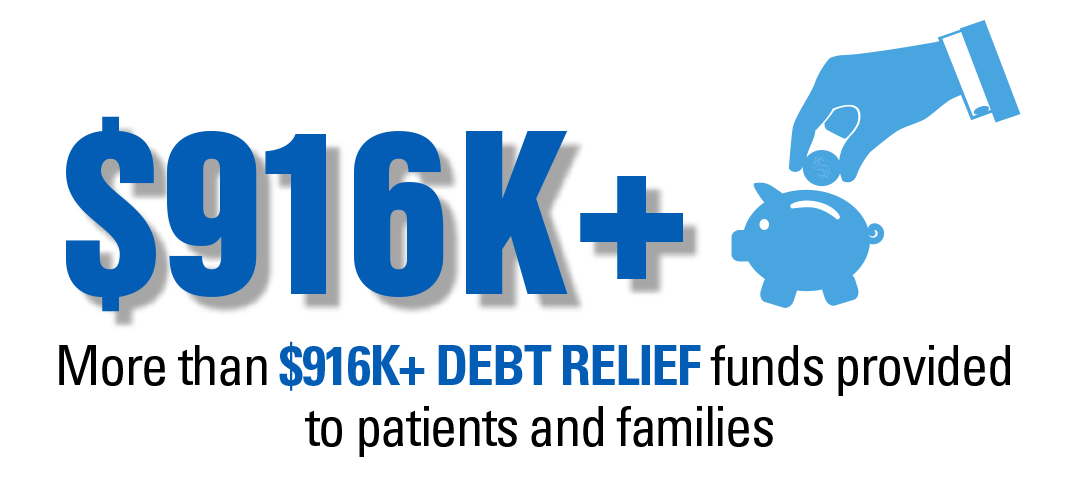 $916K+ in debt relief for patients and families