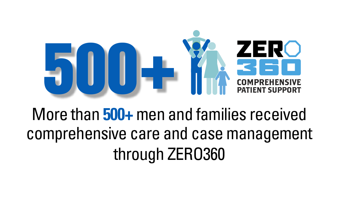 500+ men helpd by ZERO360