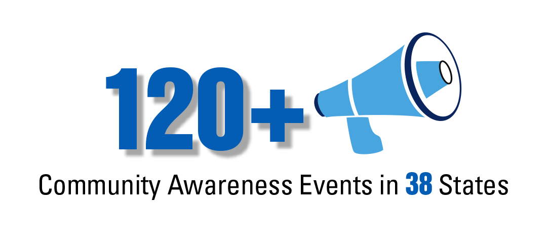 100+ community awareness events in 28 states
