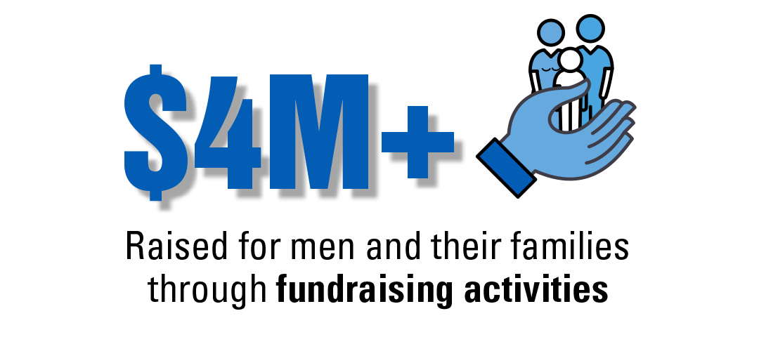 $4M+ collected for men and families through fundraising