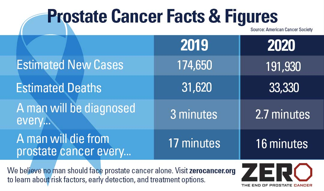 Prostate Cancer Facts & Figures
